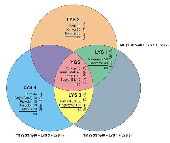 lys-sinav-giris-yerleri-belli-oldu-2